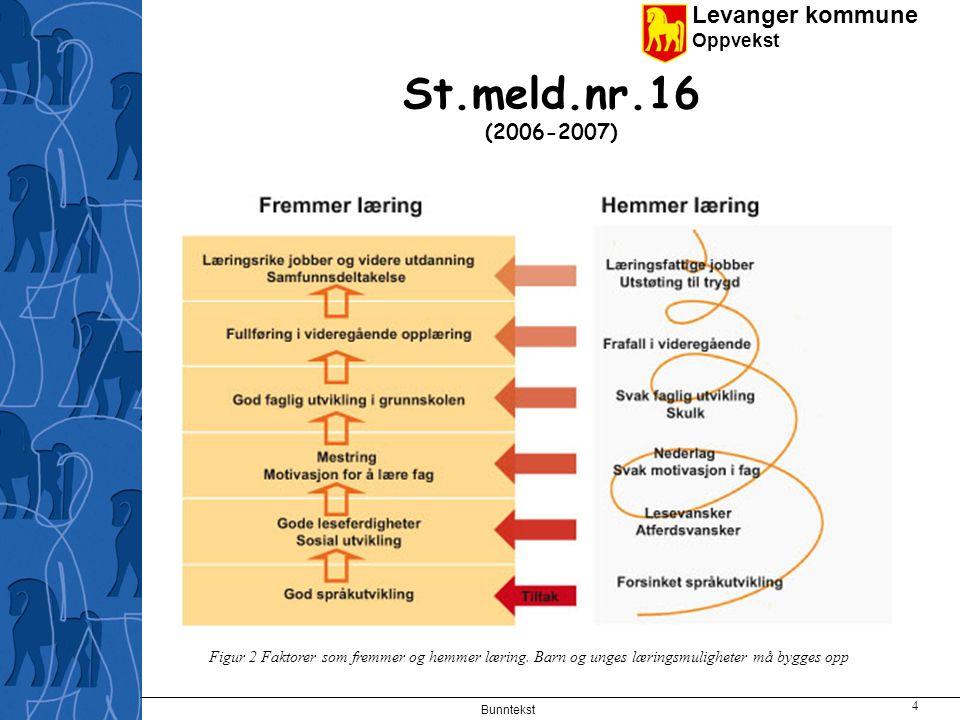 St.meld.nr.16 (2006-2007) Figur 2 Faktorer som fremmer og hemmer læring. Barn og unges læringsmuligheter må bygges opp.