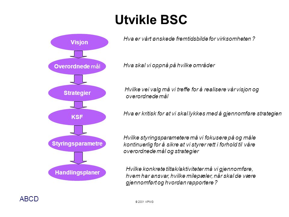 Utvikle BSC Hva er vårt ønskede fremtidsbilde for virksomheten