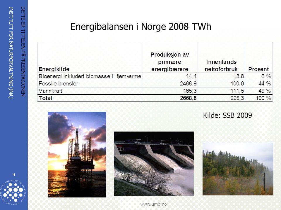 Energibalansen i Norge 2008 TWh