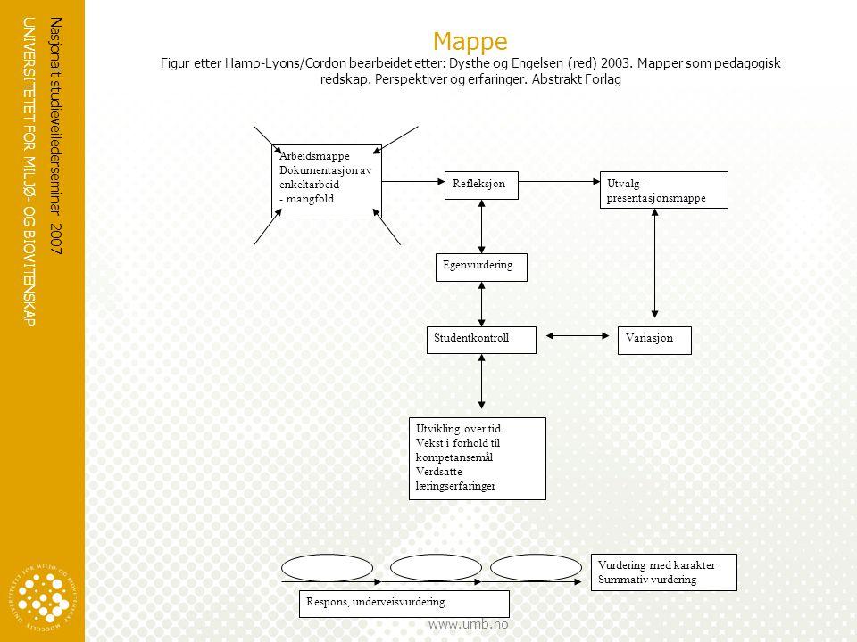 Mappe Figur etter Hamp-Lyons/Cordon bearbeidet etter: Dysthe og Engelsen (red) 2003. Mapper som pedagogisk redskap. Perspektiver og erfaringer. Abstrakt Forlag