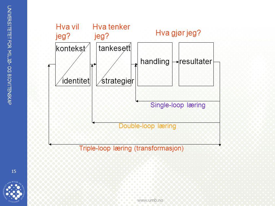 Hva vil jeg Hva tenker jeg Hva gjør jeg kontekst tankesett handling
