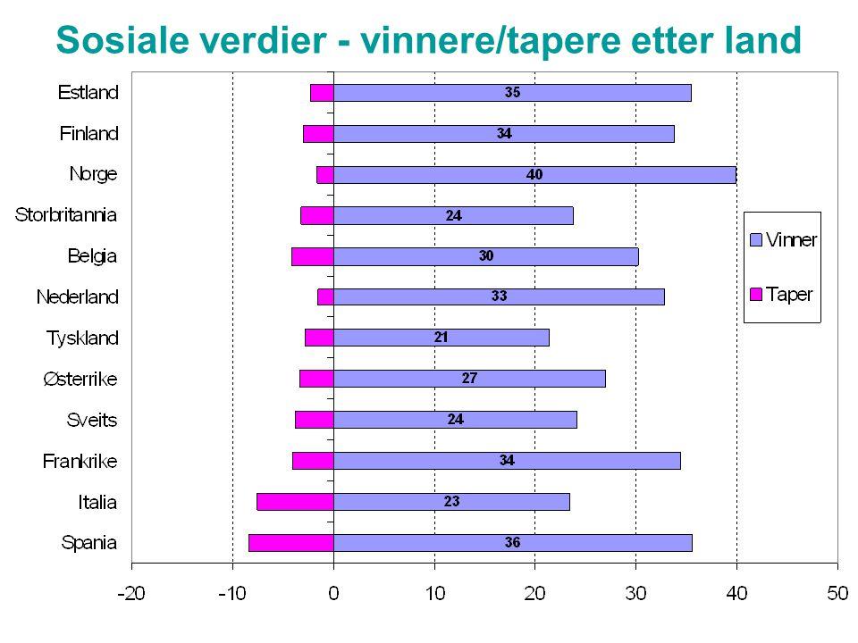 Sosiale verdier - vinnere/tapere etter land