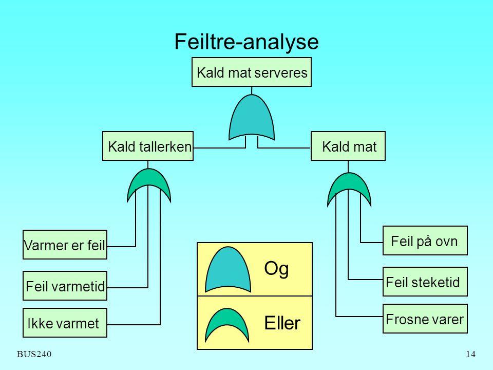 Feiltre-analyse Og Eller Kald mat serveres Kald tallerken Kald mat