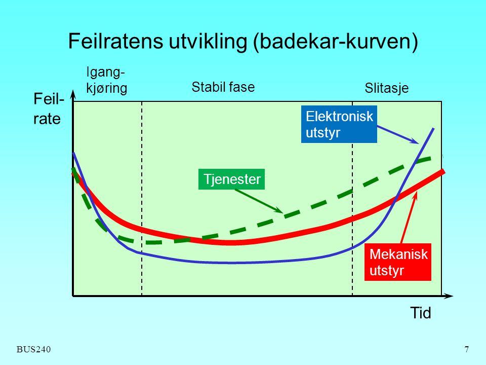 Feilratens utvikling (badekar-kurven)