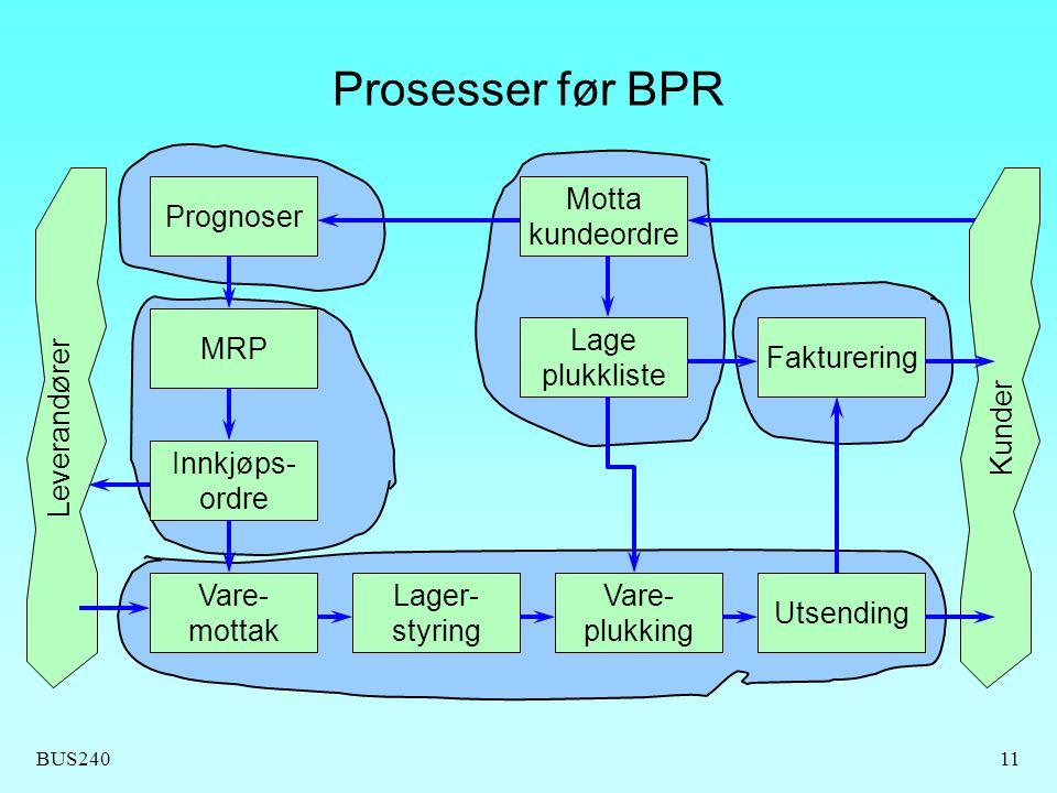 Prosesser før BPR Prognoser Motta kundeordre MRP Lage plukkliste