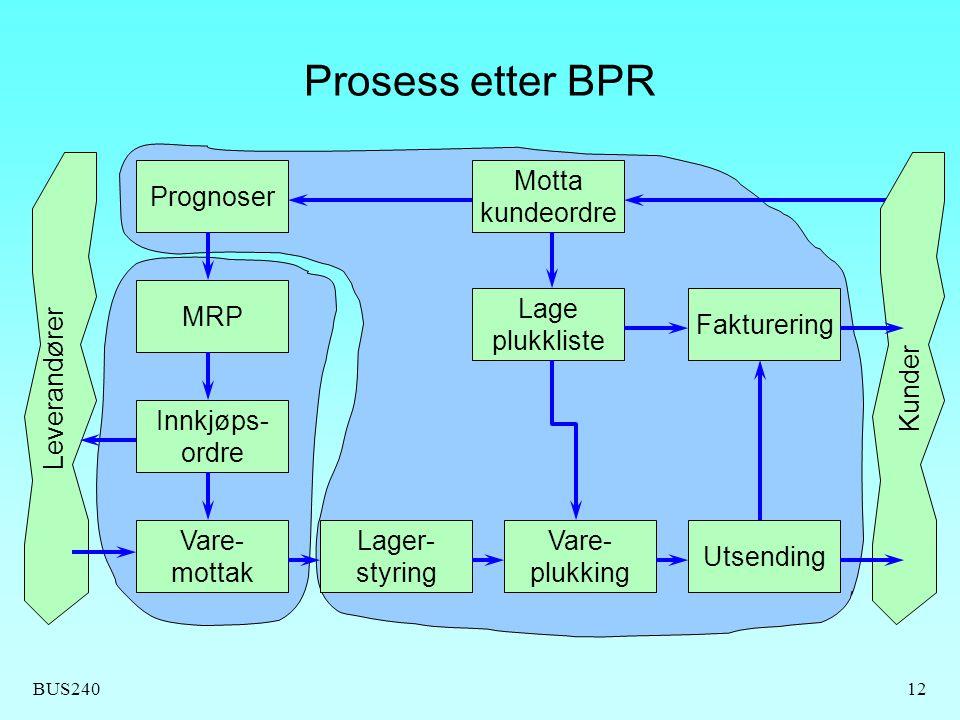 Prosess etter BPR Prognoser Motta kundeordre MRP Lage plukkliste