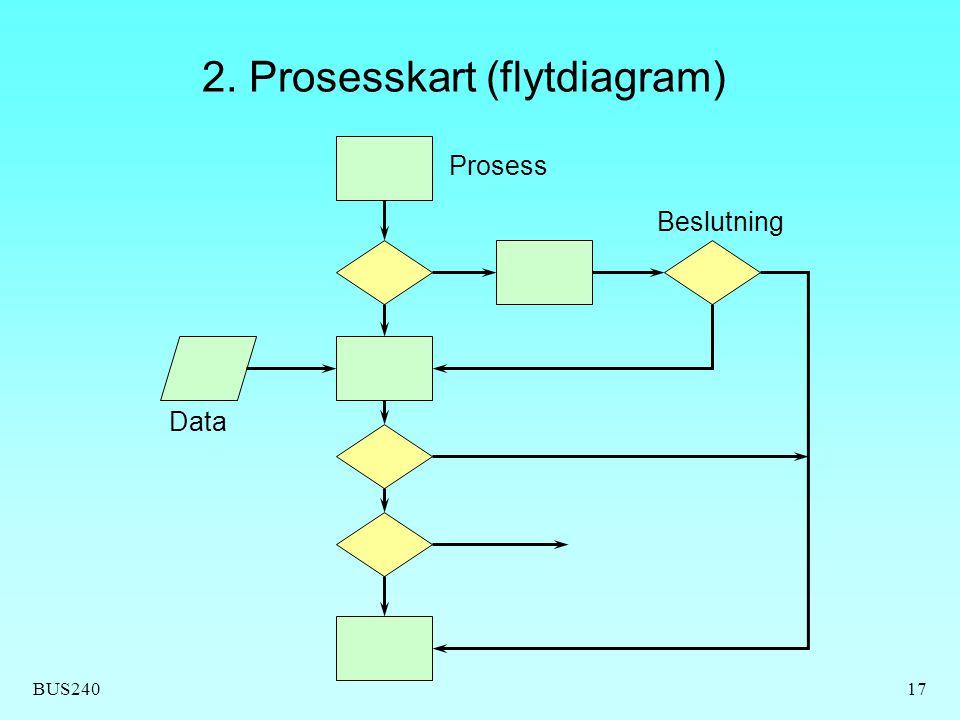 2. Prosesskart (flytdiagram)