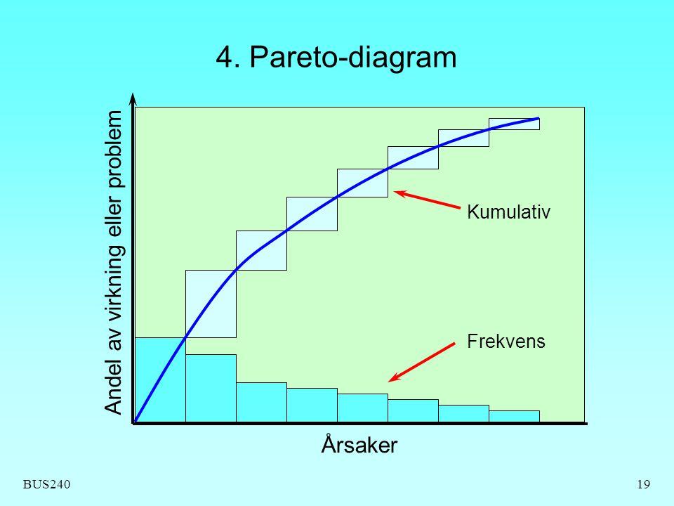 4. Pareto-diagram Andel av virkning eller problem Årsaker Kumulativ