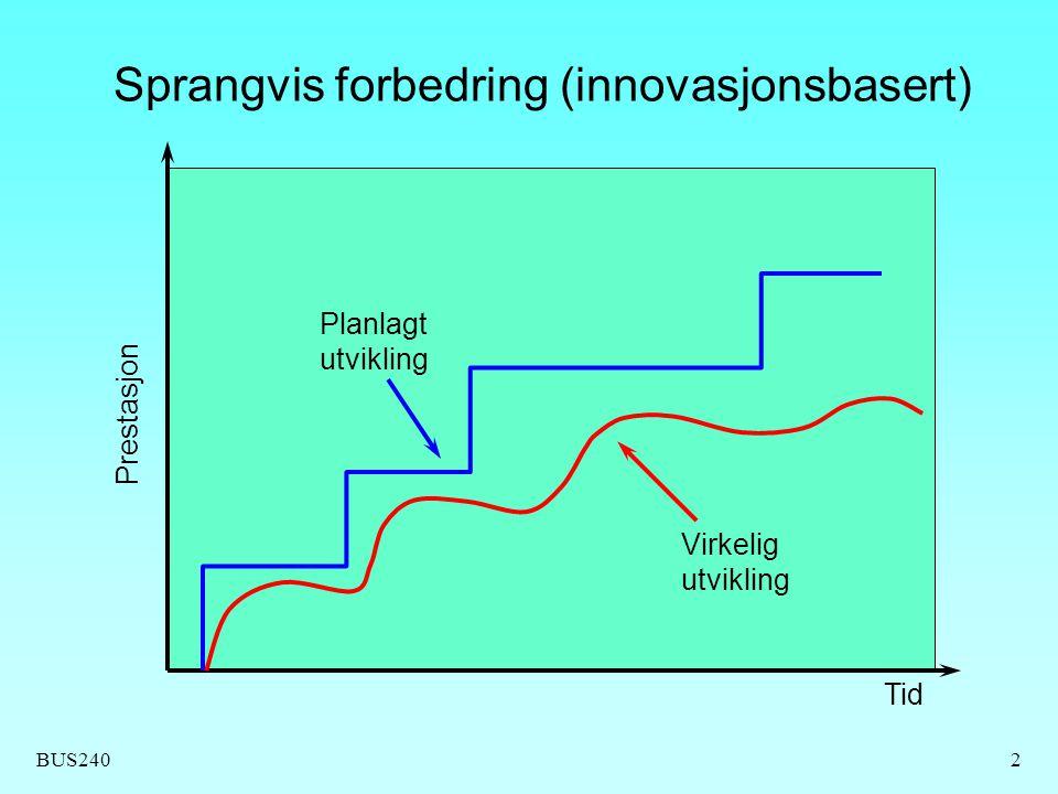 Sprangvis forbedring (innovasjonsbasert)