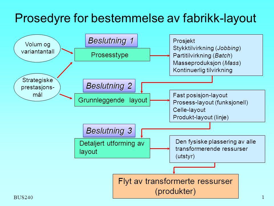 Prosedyre for bestemmelse av fabrikk-layout