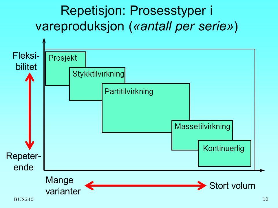 Repetisjon: Prosesstyper i vareproduksjon («antall per serie»)