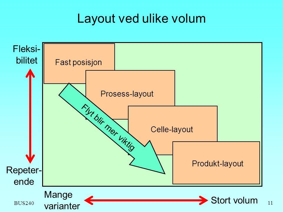 Layout ved ulike volum Fleksi-bilitet Repeter-ende Mange varianter
