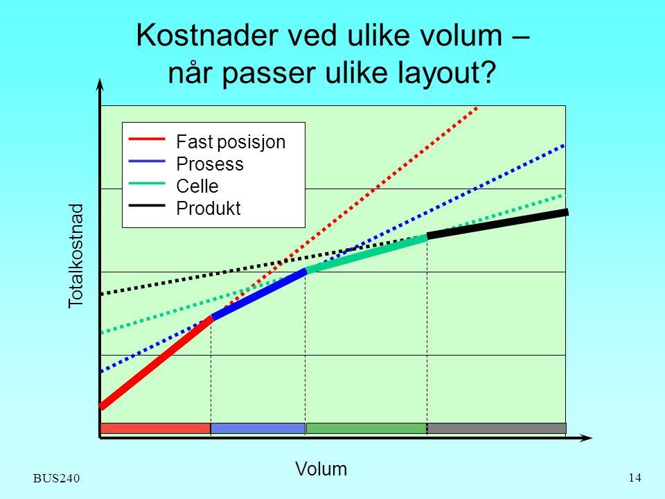 Kostnader ved ulike volum – når passer ulike layout