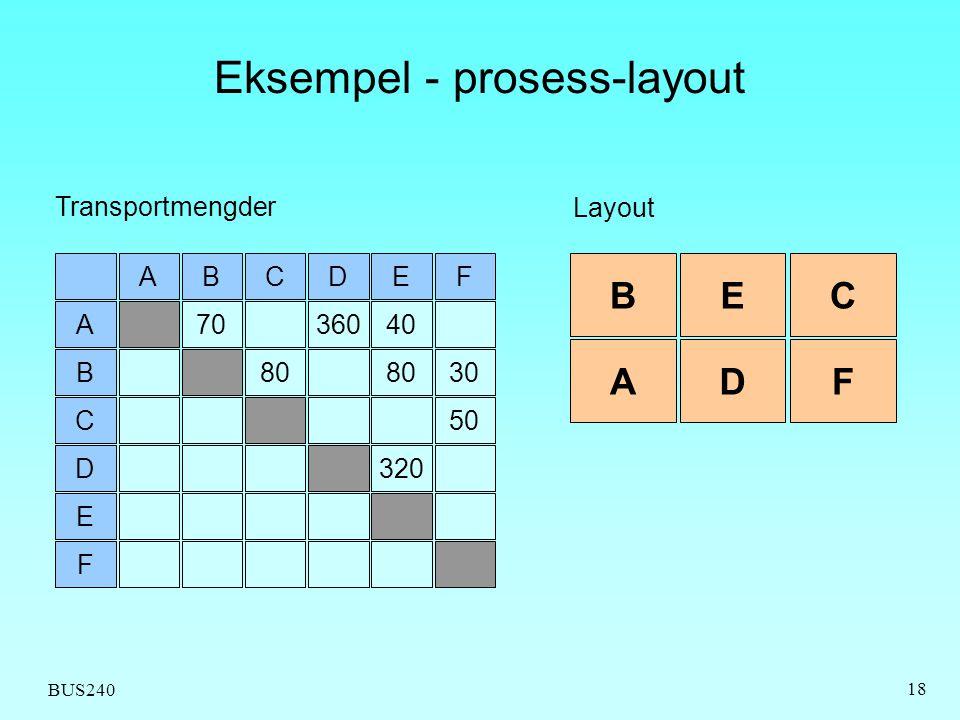 Eksempel - prosess-layout