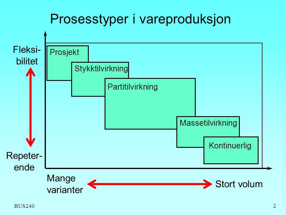 Prosesstyper i vareproduksjon