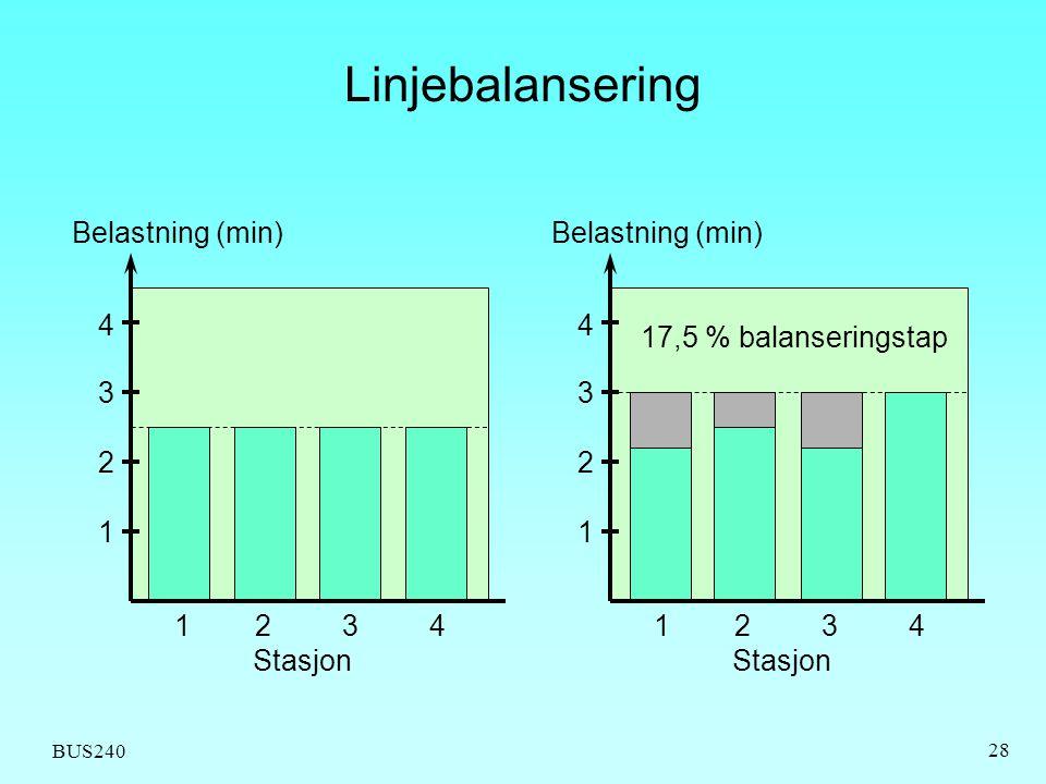 Linjebalansering Belastning (min) Belastning (min) 4 4