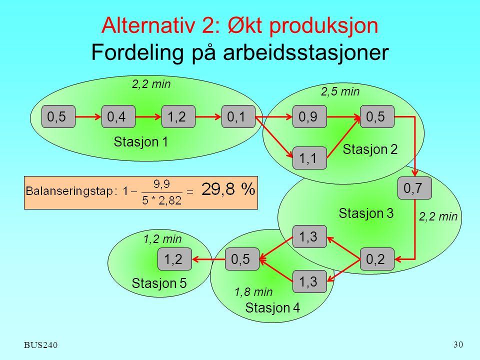 Alternativ 2: Økt produksjon Fordeling på arbeidsstasjoner