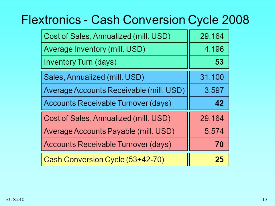 Flextronics - Cash Conversion Cycle 2008