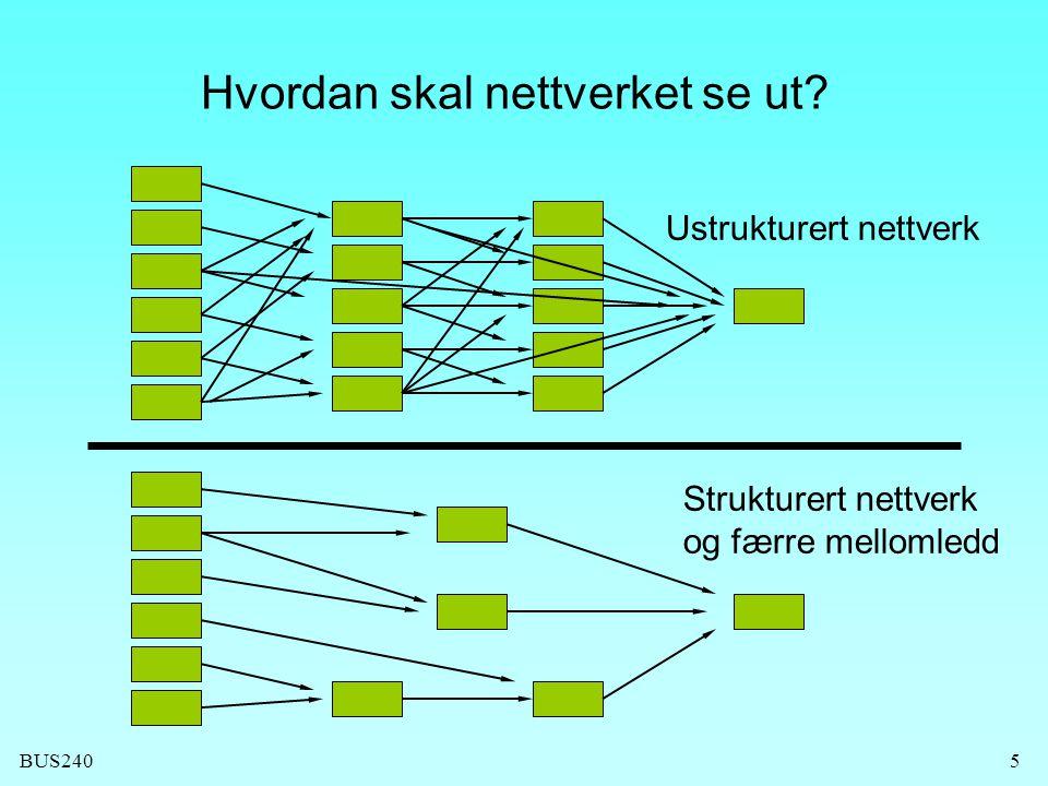 Hvordan skal nettverket se ut