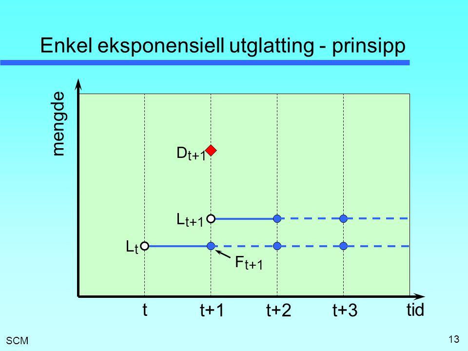 Enkel eksponensiell utglatting - prinsipp