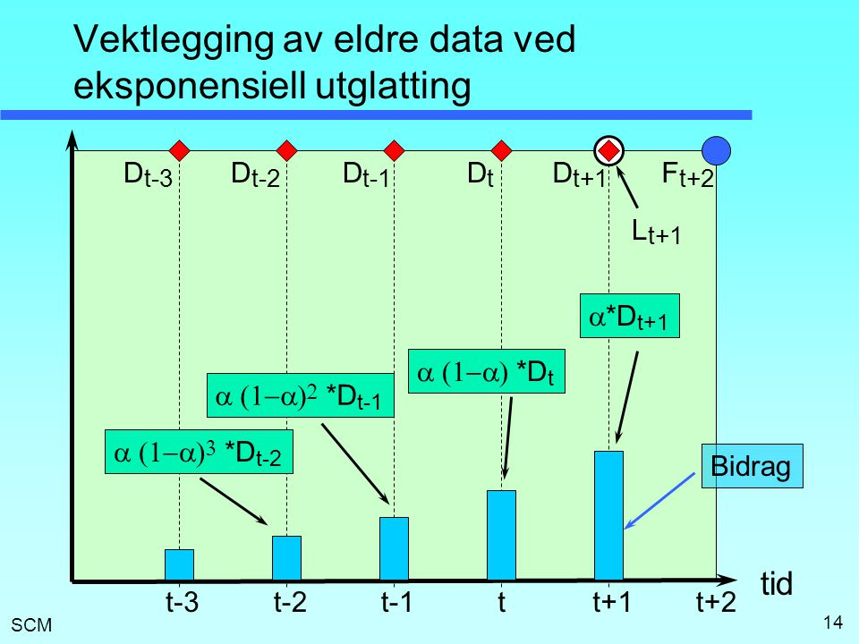 Vektlegging av eldre data ved eksponensiell utglatting