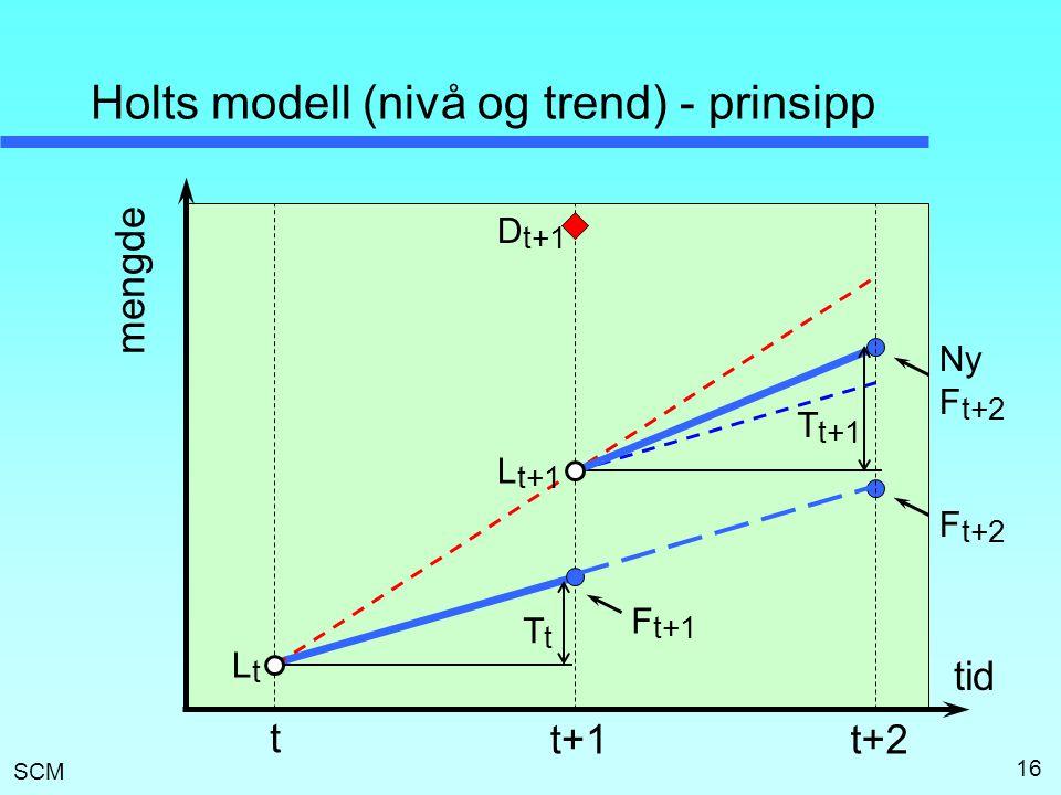 Holts modell (nivå og trend) - prinsipp
