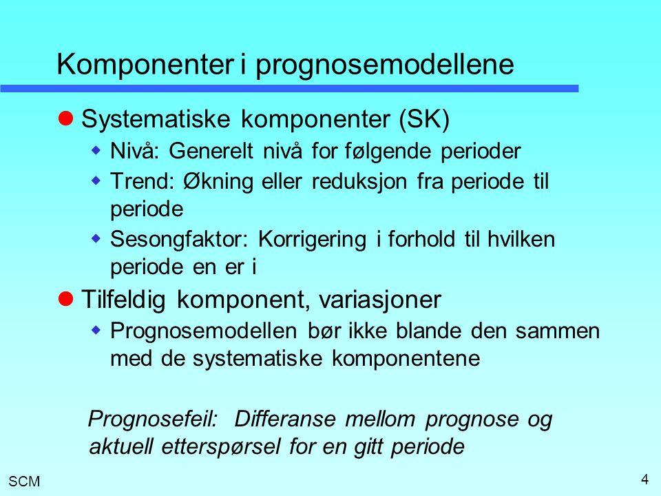 Komponenter i prognosemodellene