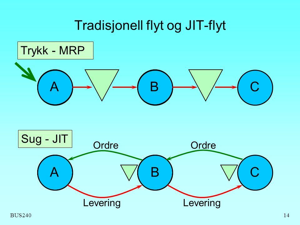 Tradisjonell flyt og JIT-flyt