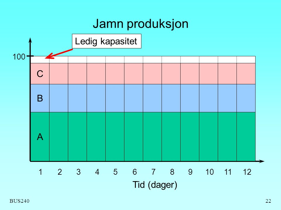 Jamn produksjon Ledig kapasitet C B A Tid (dager) 100 1 2 3 4 5 6 7 8