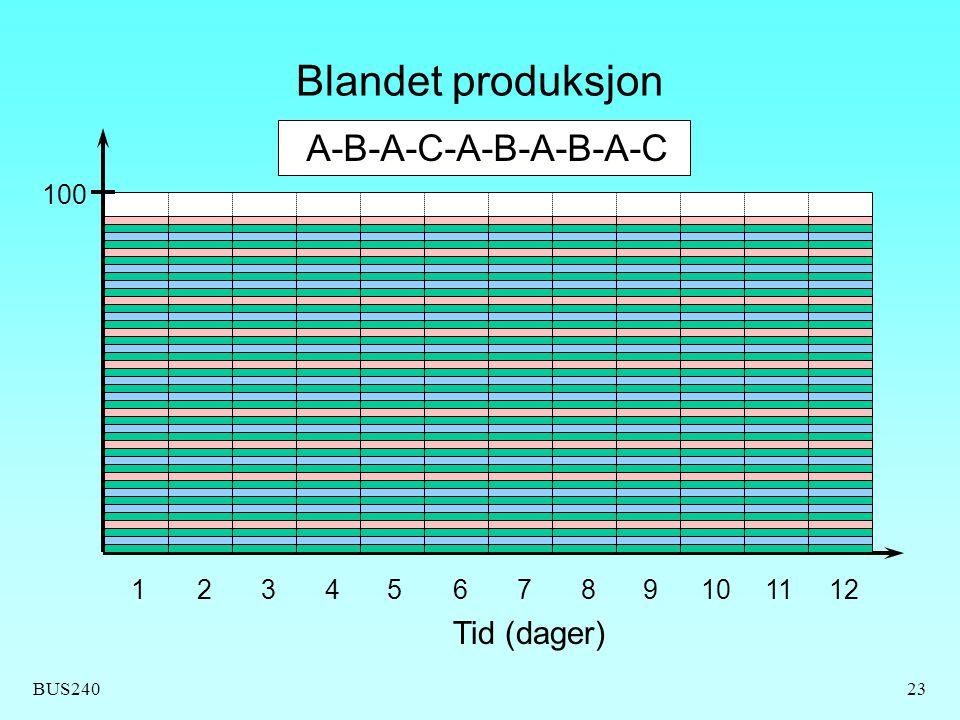 Blandet produksjon A-B-A-C-A-B-A-B-A-C Tid (dager) 100 1 2 3 4 5 6 7 8