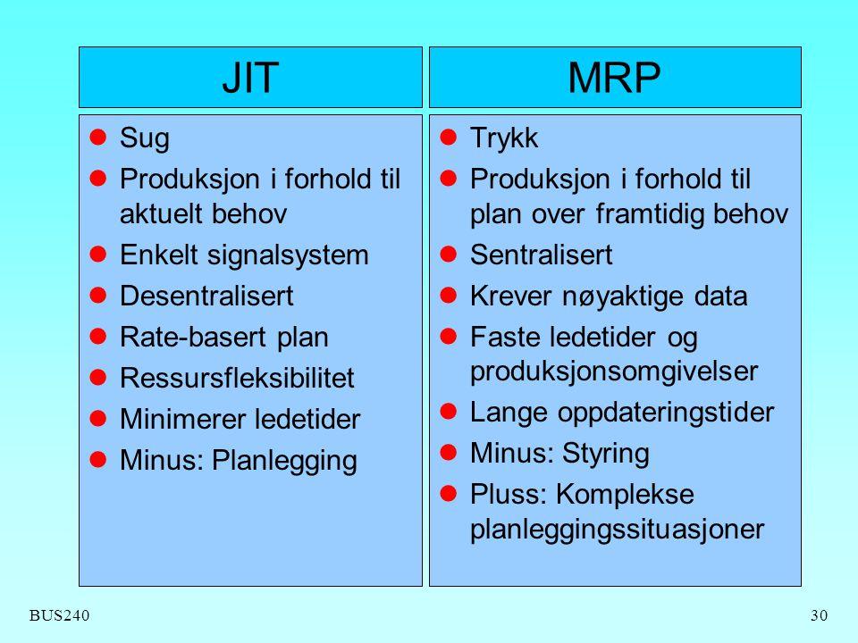 JIT MRP Sug Produksjon i forhold til aktuelt behov Enkelt signalsystem