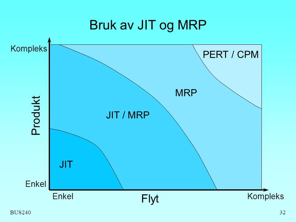 Bruk av JIT og MRP Produkt Flyt PERT / CPM MRP JIT / MRP JIT Kompleks