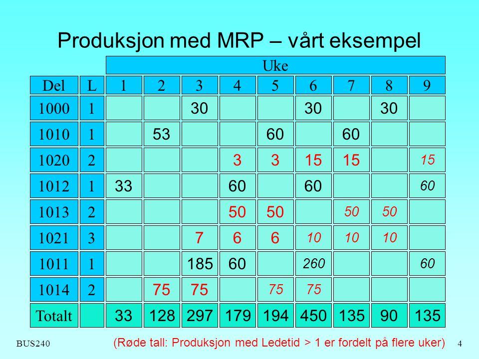 Produksjon med MRP – vårt eksempel