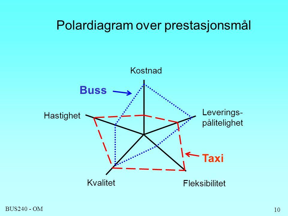 Polardiagram over prestasjonsmål