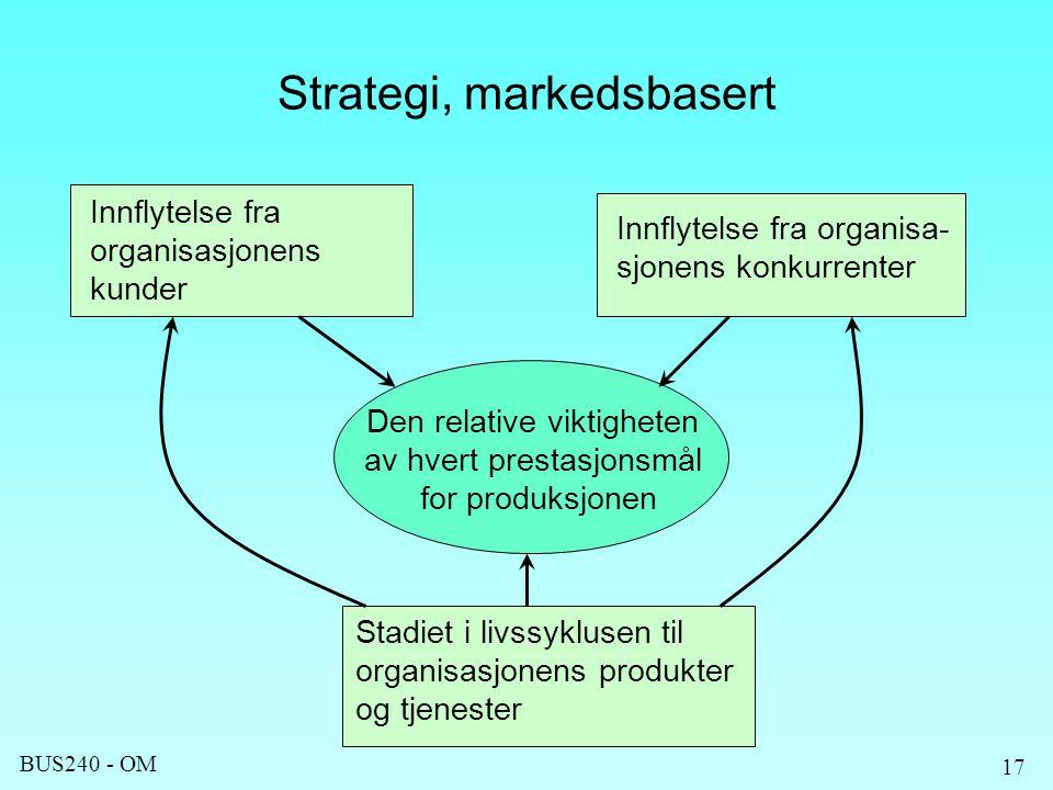 Strategi, markedsbasert