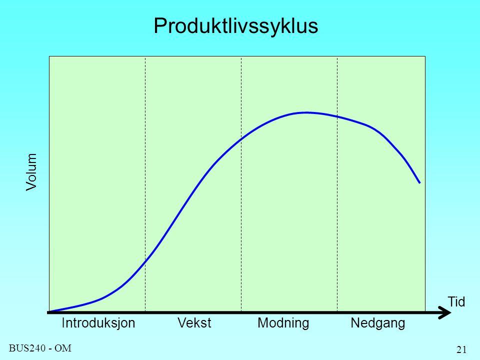 Produktlivssyklus Volum Tid Introduksjon Vekst Modning Nedgang