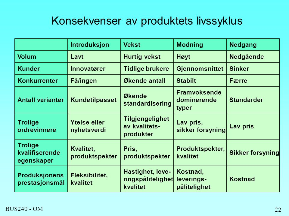 Konsekvenser av produktets livssyklus