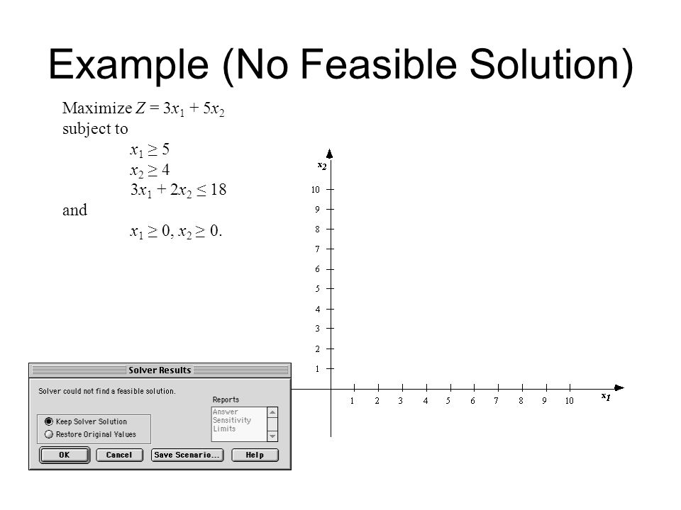 Example (No Feasible Solution)