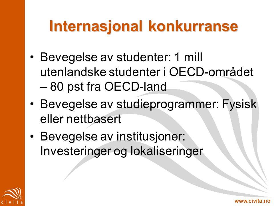 Internasjonal konkurranse