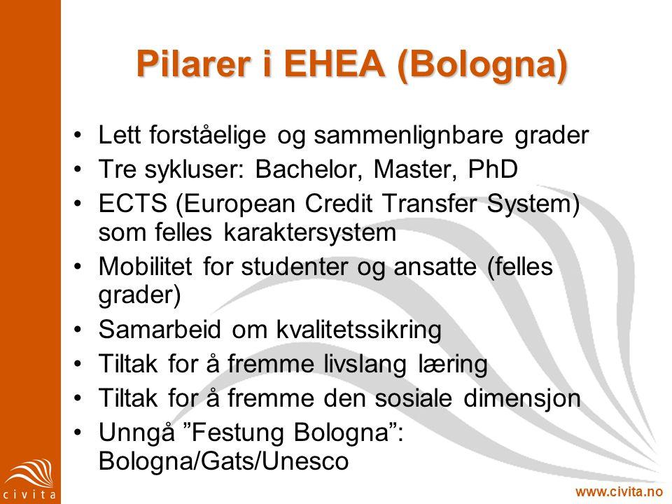 Pilarer i EHEA (Bologna)
