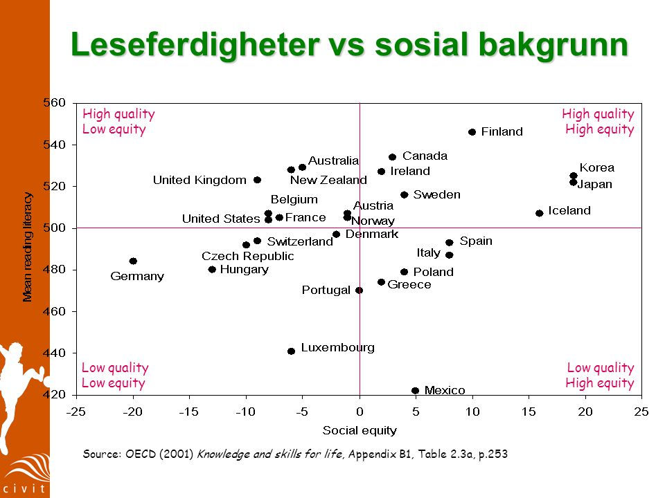 Reading mean vs social background