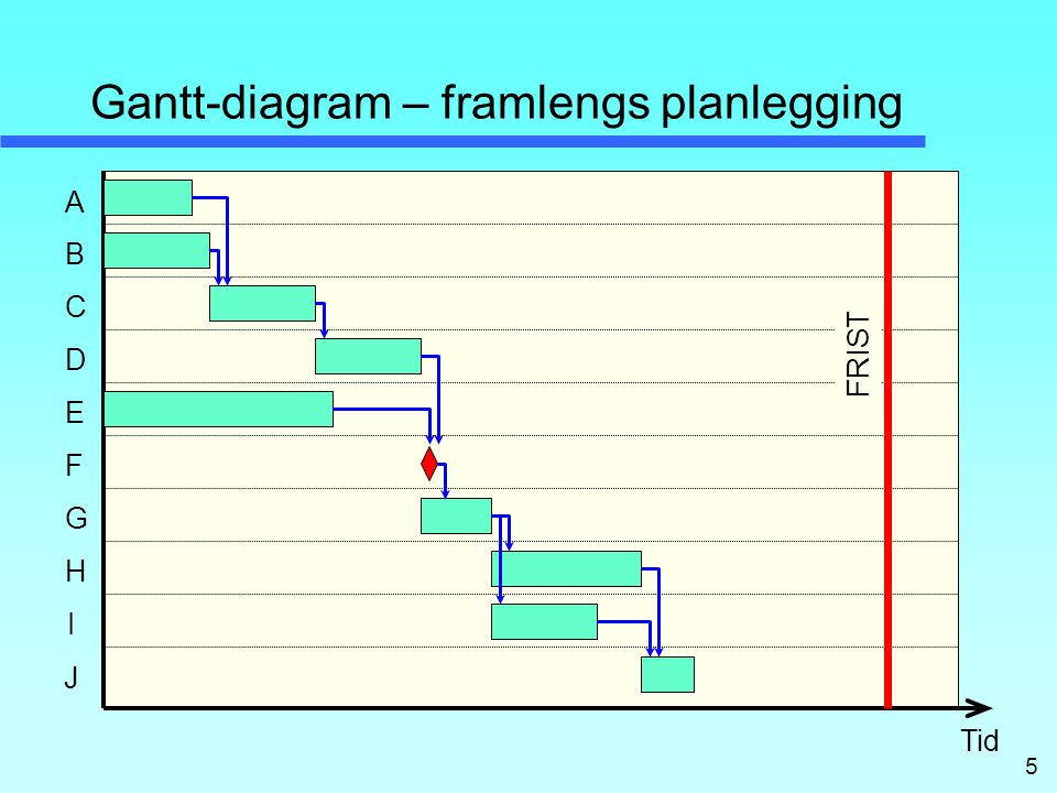Gantt-diagram – framlengs planlegging