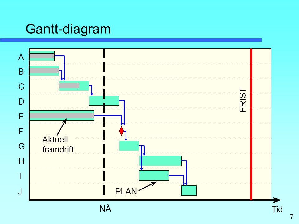 Gantt-diagram A B C D FRIST E F Aktuell framdrift G H I J PLAN NÅ Tid