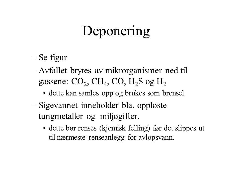 Deponering Se figur. Avfallet brytes av mikrorganismer ned til gassene: CO2, CH4, CO, H2S og H2. dette kan samles opp og brukes som brensel.