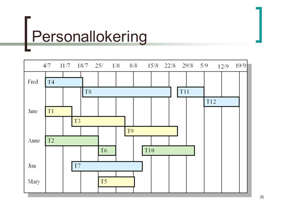 Personallokering