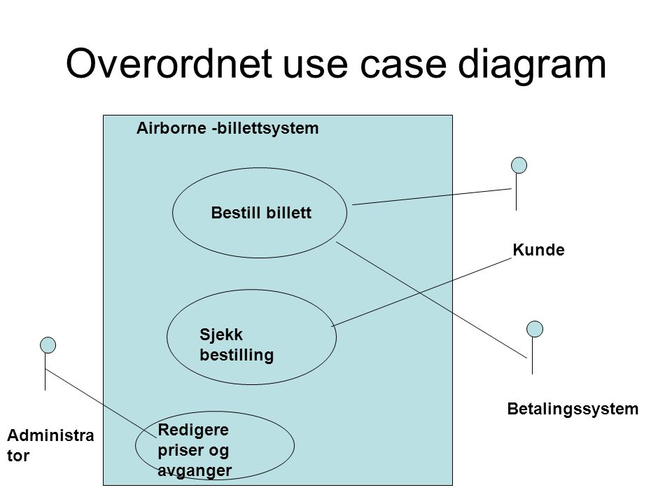 Overordnet use case diagram