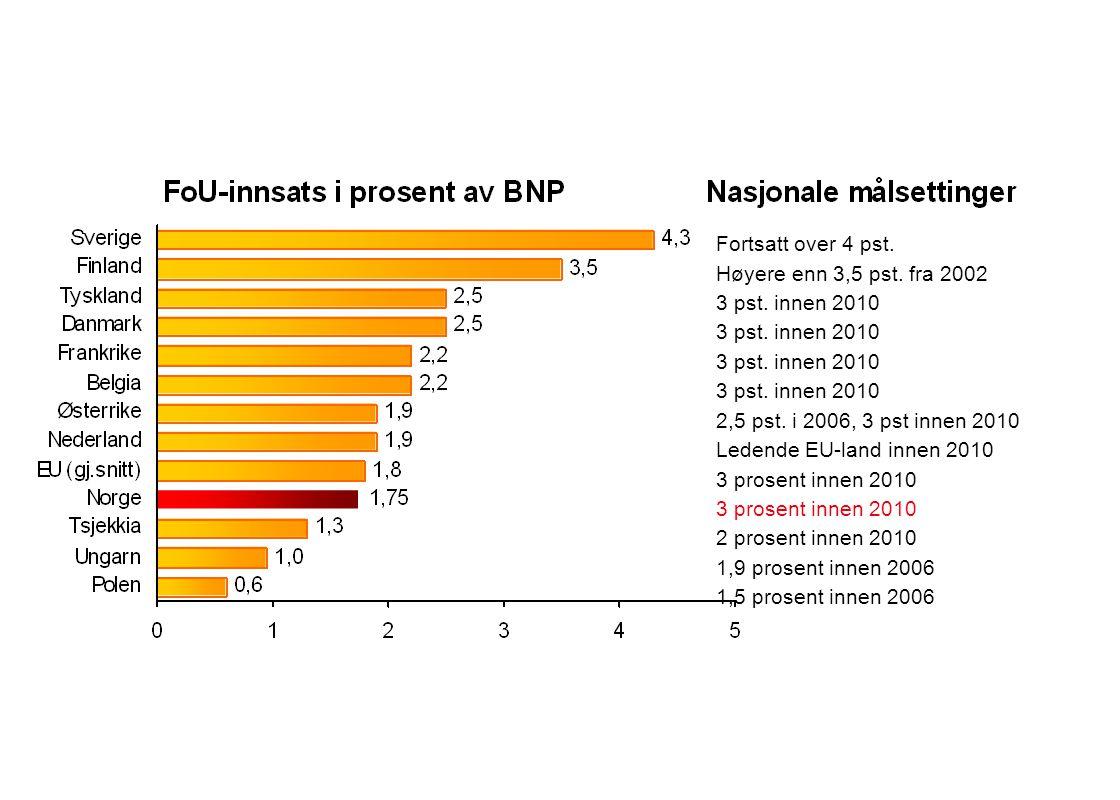Fortsatt over 4 pst. Høyere enn 3,5 pst. fra 2002. 3 pst. innen 2010. 2,5 pst. i 2006, 3 pst innen 2010.