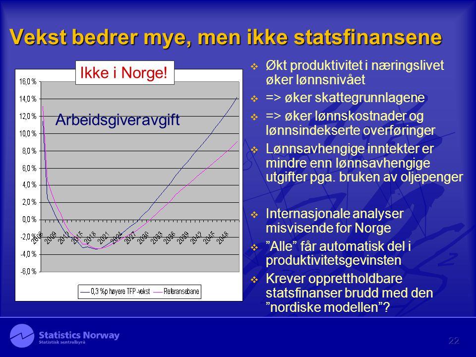 Vekst bedrer mye, men ikke statsfinansene