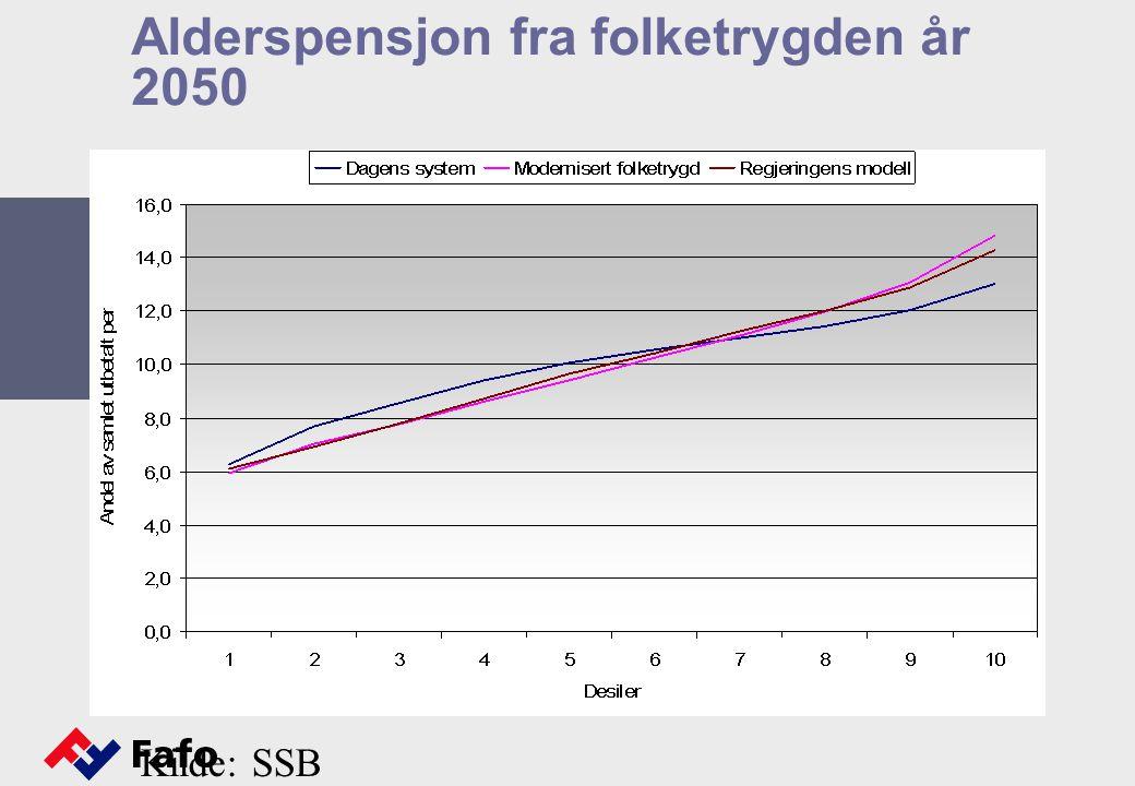 Alderspensjon fra folketrygden år 2050