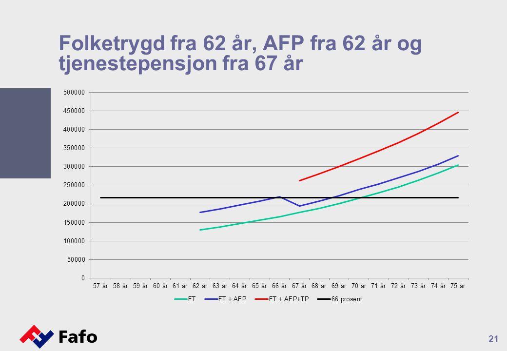 Folketrygd fra 62 år, AFP fra 62 år og tjenestepensjon fra 67 år
